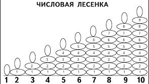 Обучающая игра Лесенка